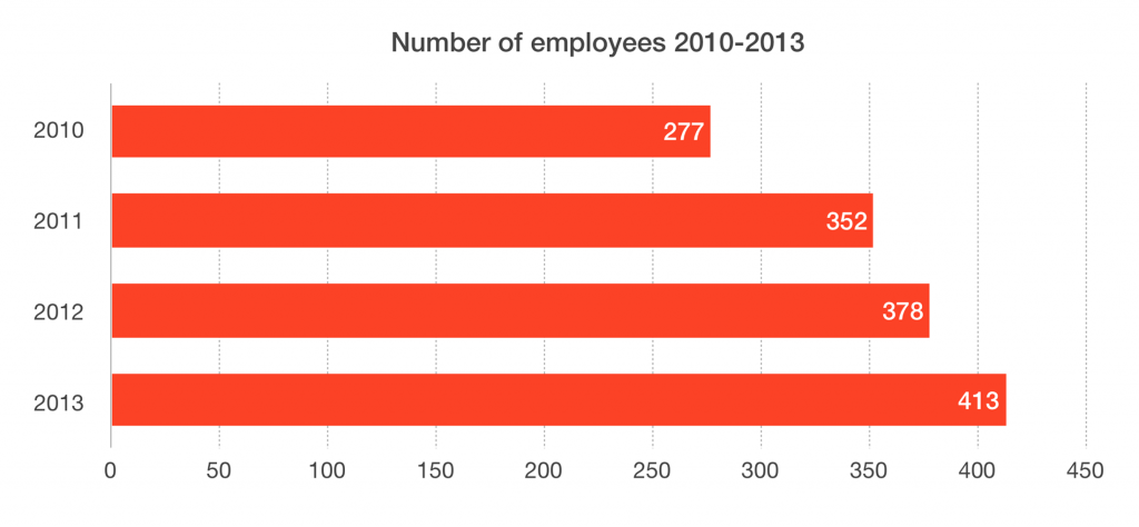 Employees 2010-2013
