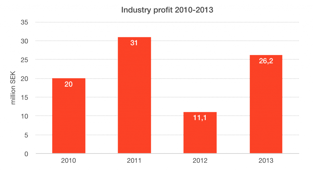 Profit 2010-2013