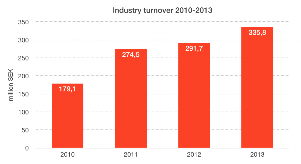 Turnover 2010-2013